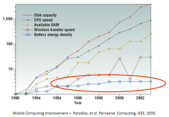 batteries capacity over time